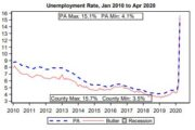 May Jobs Report: Butler County At 15.7% Unemployment